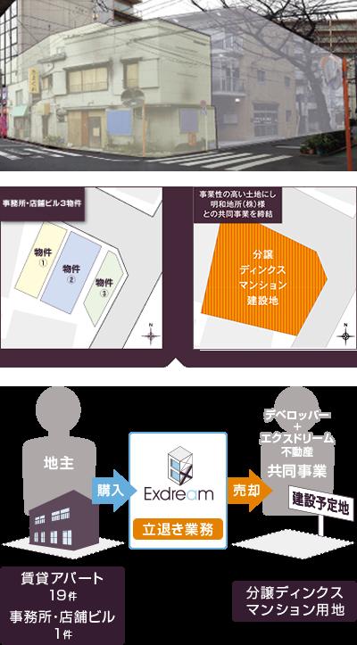 椎名町(マンション用地)H26.2